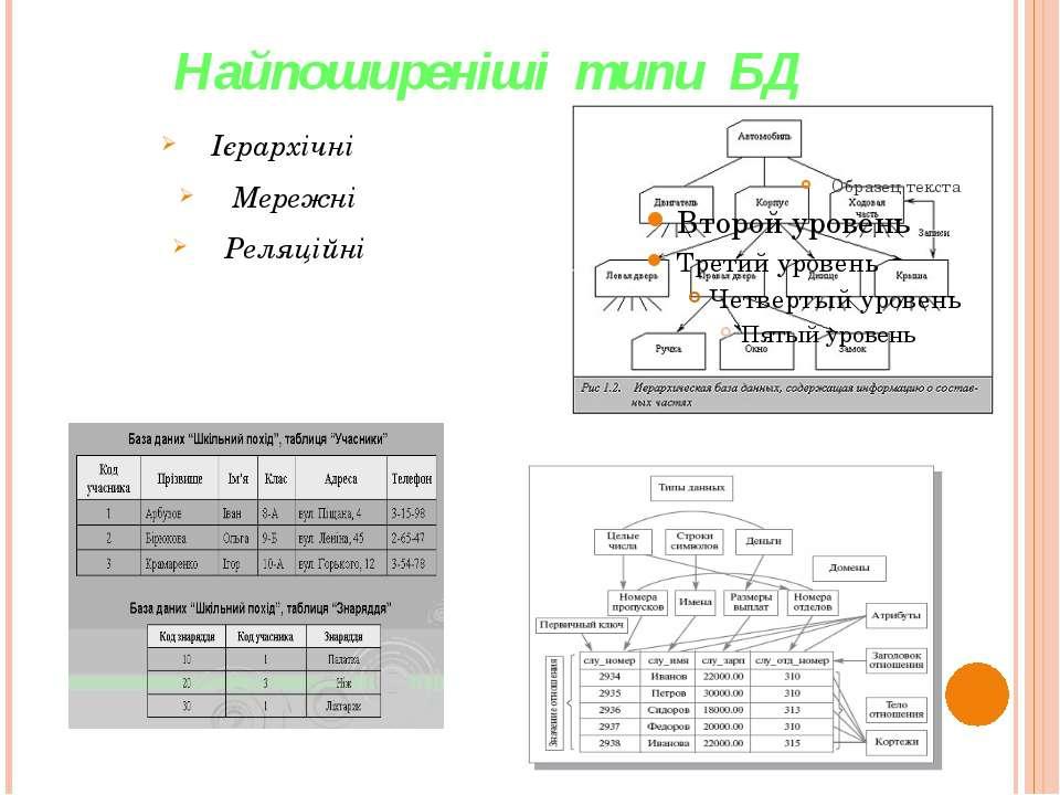 Найпоширеніші типи БД Ієрархічні Мережні Реляційні
