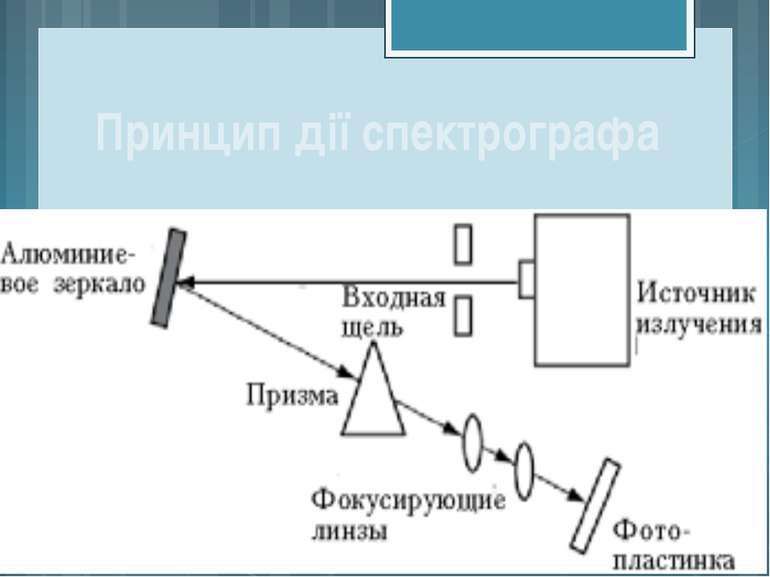 Принцип дії спектрографа