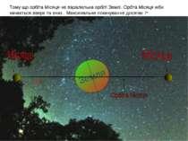 Тому що орбіта Місяця не паралельна орбіті Землі. Орбта Місяця ніби качається...