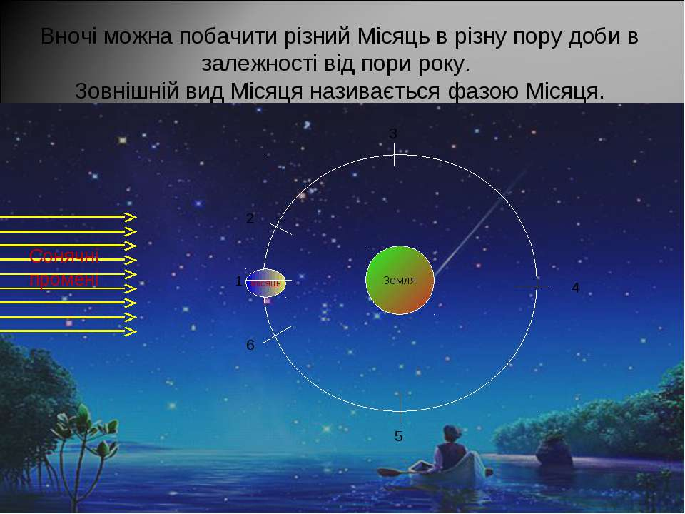 Місяць Вночі можна побачити різний Місяць в різну пору доби в залежності від ...