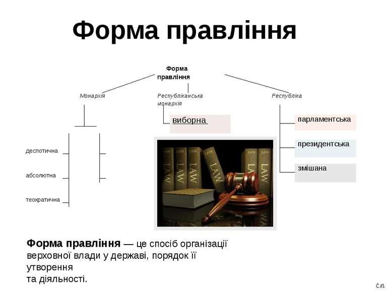 Форма правління Форма правління — це спосіб організації верховної влади у дер...
