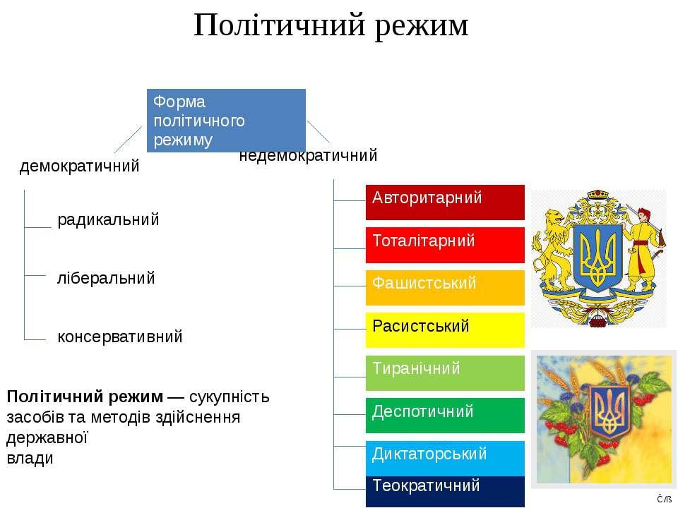 Політичний режим Політичний режим — сукупність засобів та методів здійснення ...