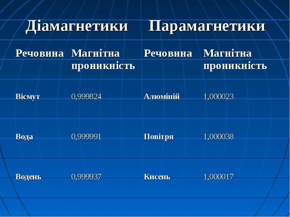 Діамагнетики Парамагнетики Речовина Магнітна проникність Речовина Магнітна пр...