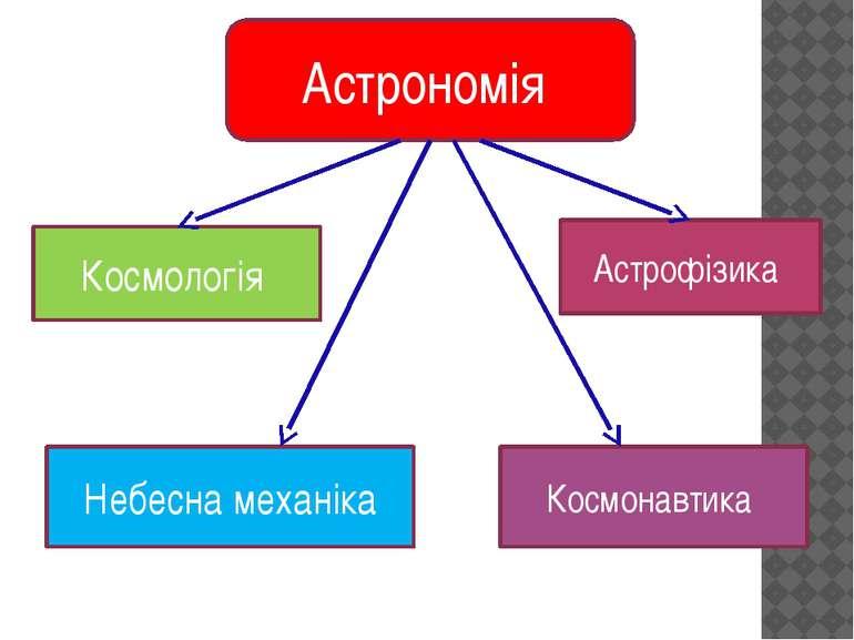 Астрономія Небесна механіка Космонавтика Астрофізика Космологія