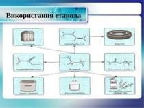 Використання етанола