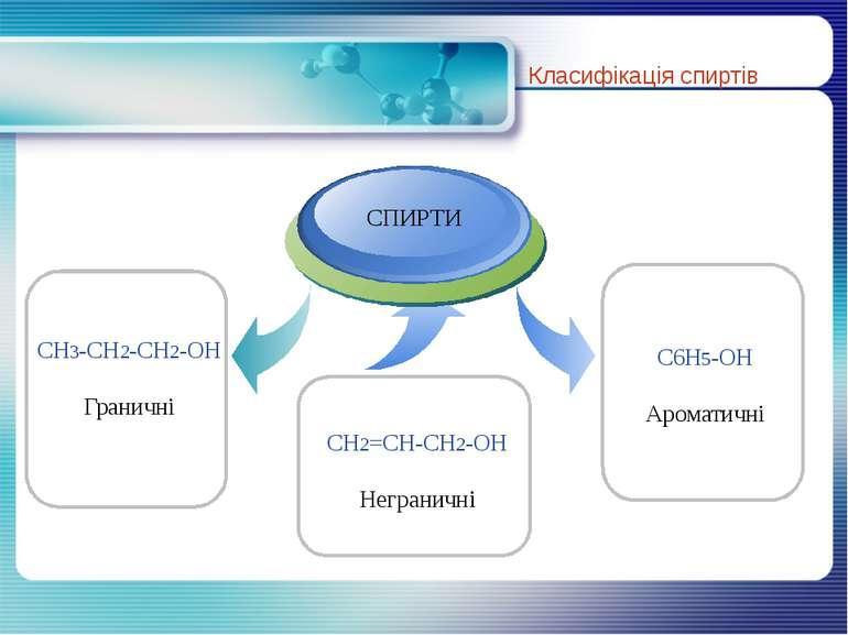 Класифікація спиртів CH3-CH2-CH2-OH Граничні C6H5-OH Ароматичні CH2=CH-CH2-OH...