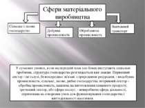 Сфери матеріального виробництва Сільське і лісове господарство Добувна промис...