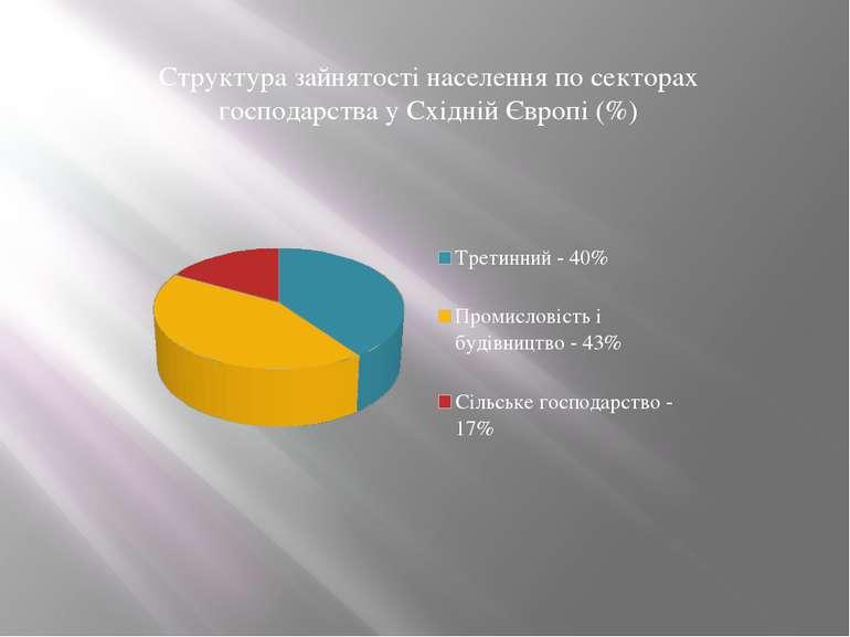 Структура зайнятості населення по секторах господарства у Східній Європі (%)