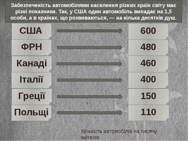 Забезпеченість автомобілями населення різних країн світу має різні показники....
