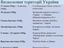 Визволення території України 17 липня 1942р. – 2 лютого 1943р. Сталінградська...