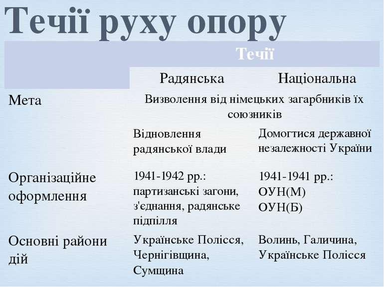 Течії руху опору Течії Радянська Національна Мета Визволення від німецьких за...