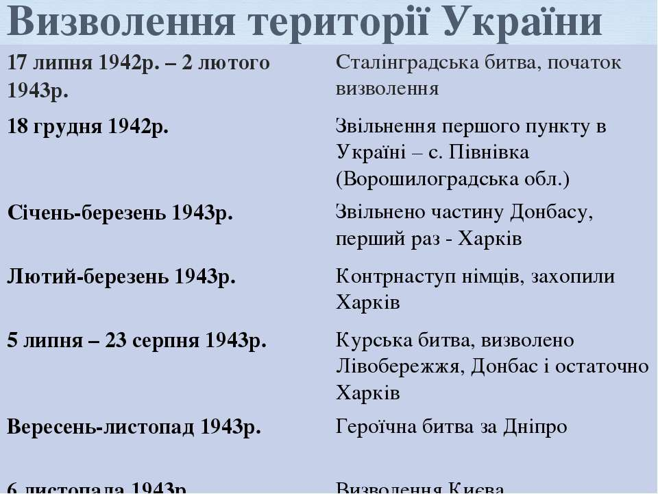 Визволення території України 17 липня 1942р. – 2 лютого 1943р. Сталінградська...