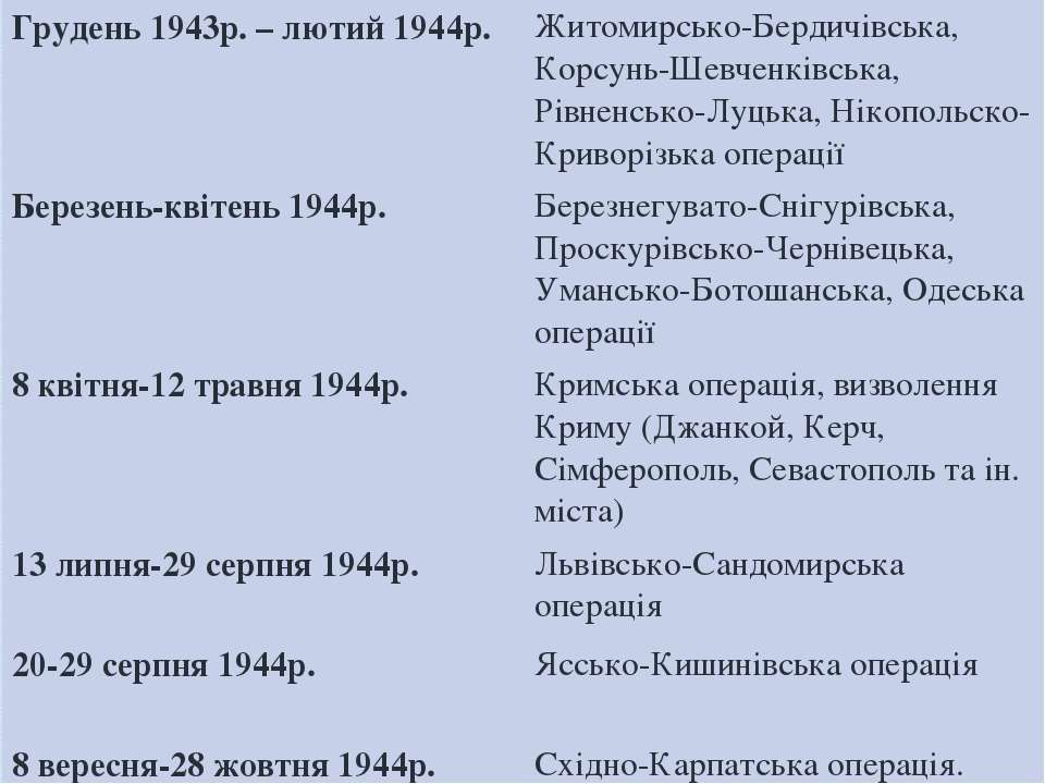 Грудень1943р. – лютий 1944р. Житомирсько-Бердичівська, Корсунь-Шевченківська,...