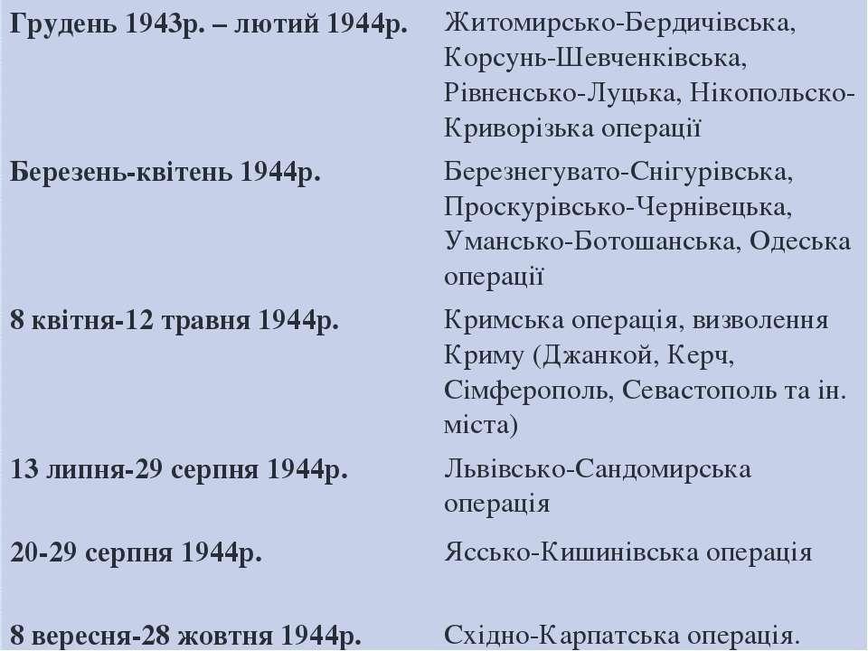 Грудень1943р. – лютий 1944р. Житомирсько-Бердичівська, Корсунь-Шевченківська,...