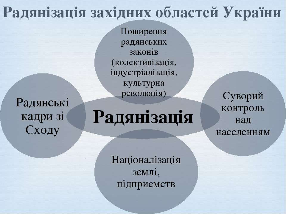 Радянізація західних областей України