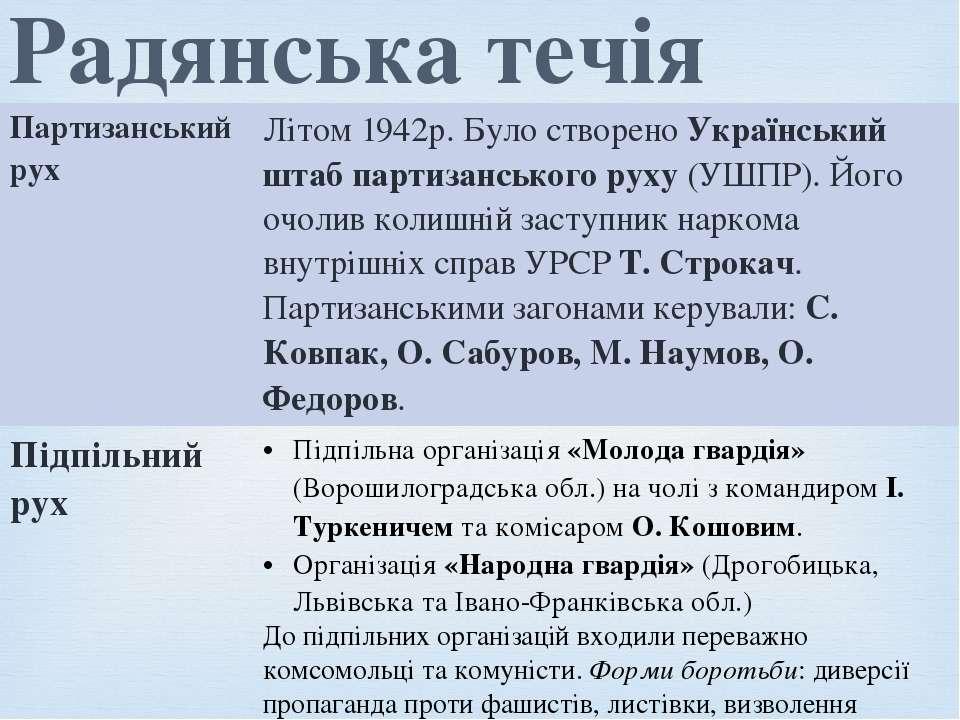 Радянська течія Партизанськийрух Літом 1942р. Було створеноУкраїнський штаб п...