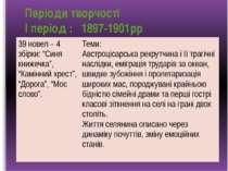 """Періоди творчості І період : 1897-1901рр 897-1901рр 39 новел – 4 збірки:""""Синя..."""
