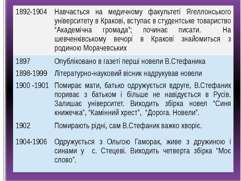 1892-1904 Навчається на медичному факультетіЯгеллонськогоуніверситету в Крако...