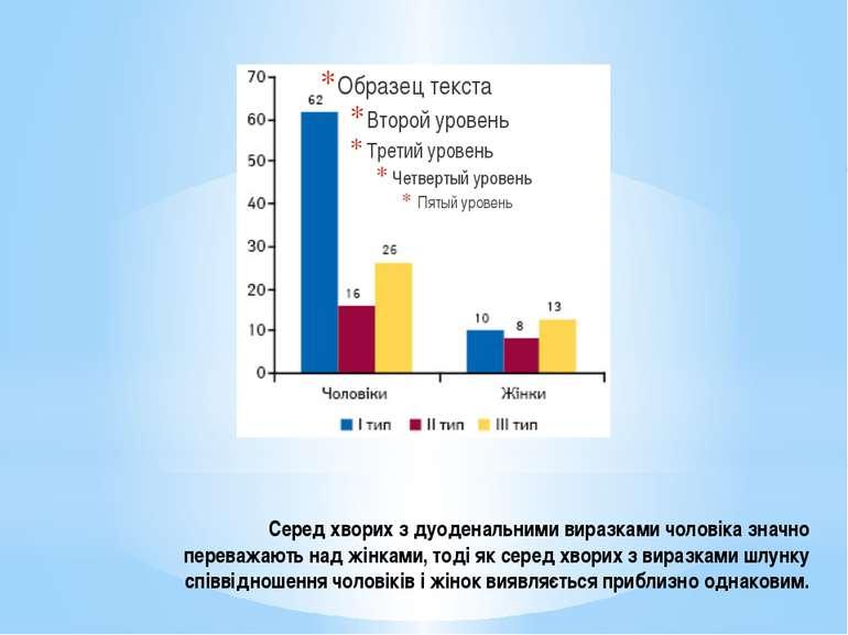 Серед хворих з дуоденальними виразками чоловіка значно переважають над жінкам...