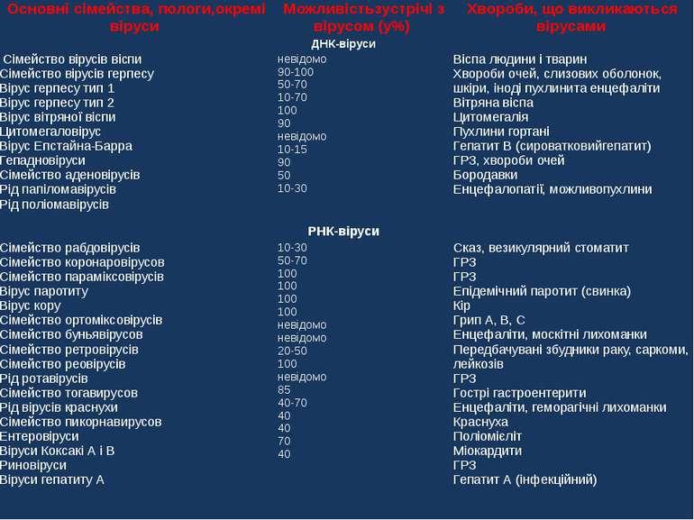 Основнісімейства,пологи,окремівіруси Можливістьзустрічізвірусом(у%) Хворо...