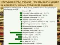 Опитування РБК-Україна: Чверть респондентів не довіряють ніяким публічним дже...