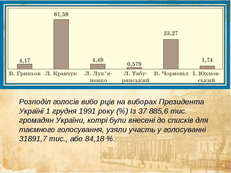 Розподіл голосів вибо рців на виборах Президента Українї 1 грудня 1991 року (...