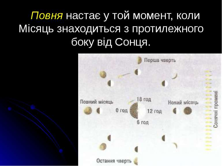 Повня настає у той момент, коли Місяць знаходиться з протилежного боку від Со...