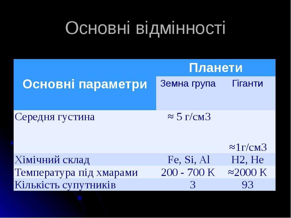 Основні відмінності Основні параметри Планети Земна група Гіганти Середня гус...
