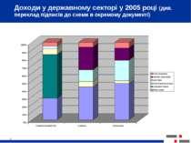 * Доходи у державному секторі у 2005 році (див. переклад підписів до схеми в ...