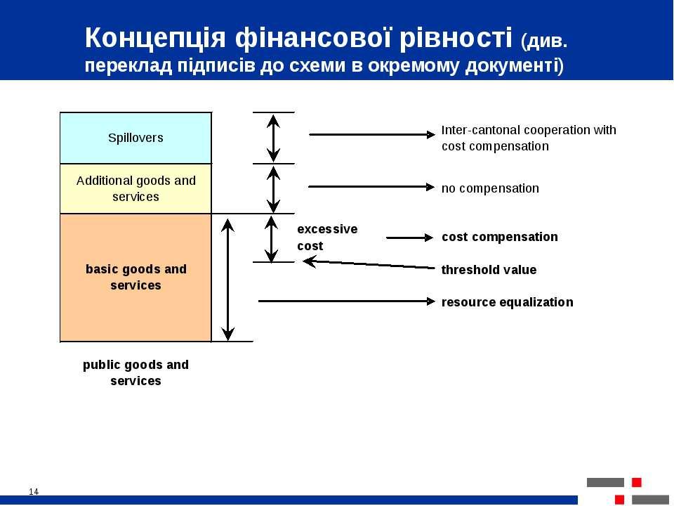 * Концепція фінансової рівності (див. переклад підписів до схеми в окремому д...