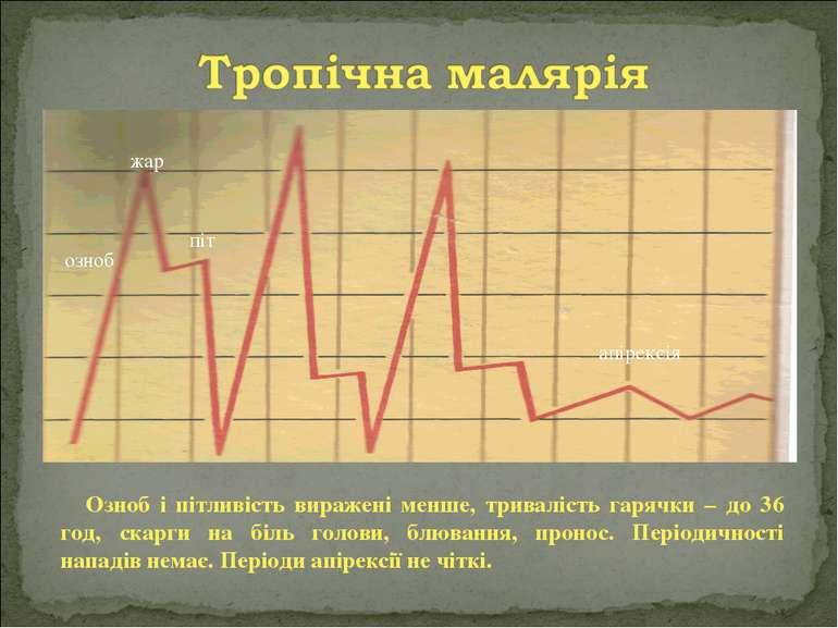 озноб жар піт апірексія Озноб і пітливість виражені менше, тривалість гарячки...