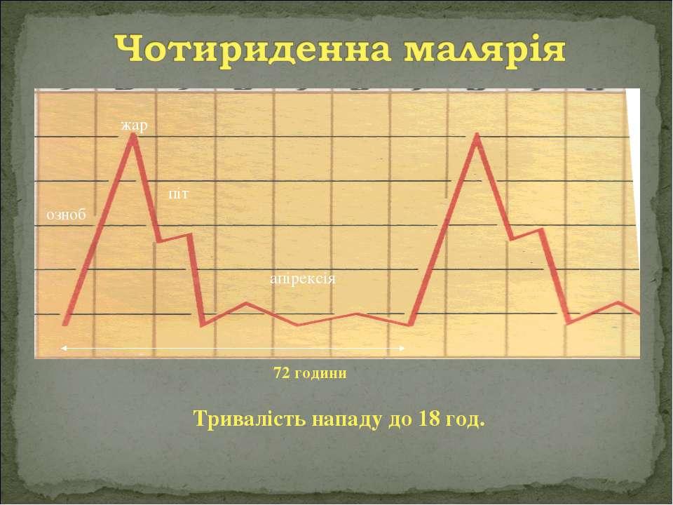 озноб жар піт апірексія 72 години Тривалість нападу до 18 год.