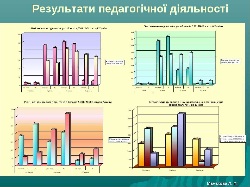 Результати педагогічної діяльності Манакова Л. П.