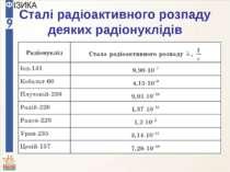 Сталі радіоактивного розпаду деяких радіонуклідів