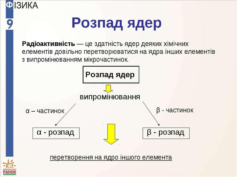 Розпад ядер Радіоактивність — це здатність ядер деяких хімічних елементів дов...