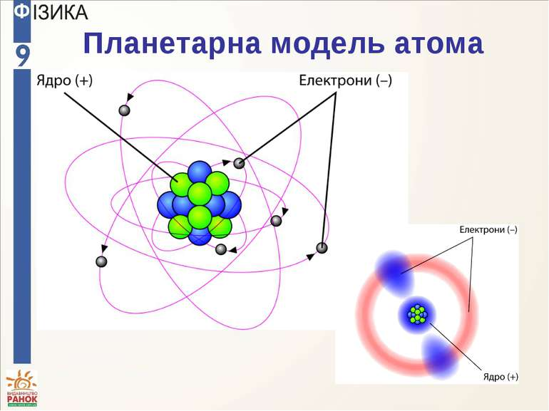 Планетарна модель атома
