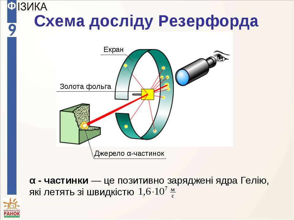 Схема досліду Резерфорда