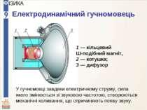 Електродинамічний гучномовець 1 — кільцевий Ш-подібний магніт, 2 — котушка; 3...