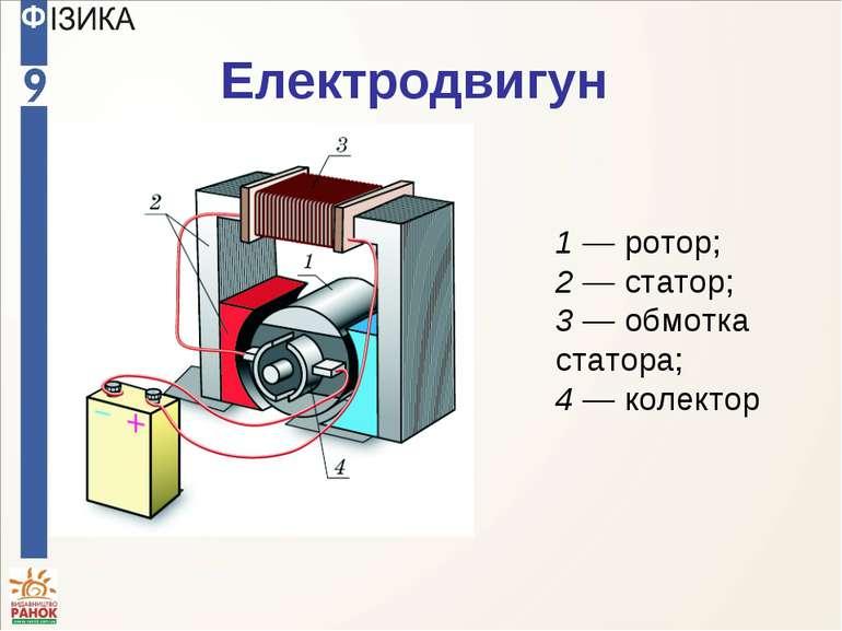 Електродвигун 1 — ротор; 2 — статор; 3 — обмотка статора; 4 — колектор