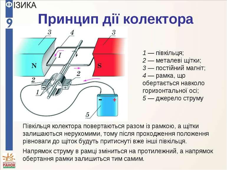 Принцип дії колектора 1 — півкільця; 2 — металеві щітки; 3 — постійний магніт...