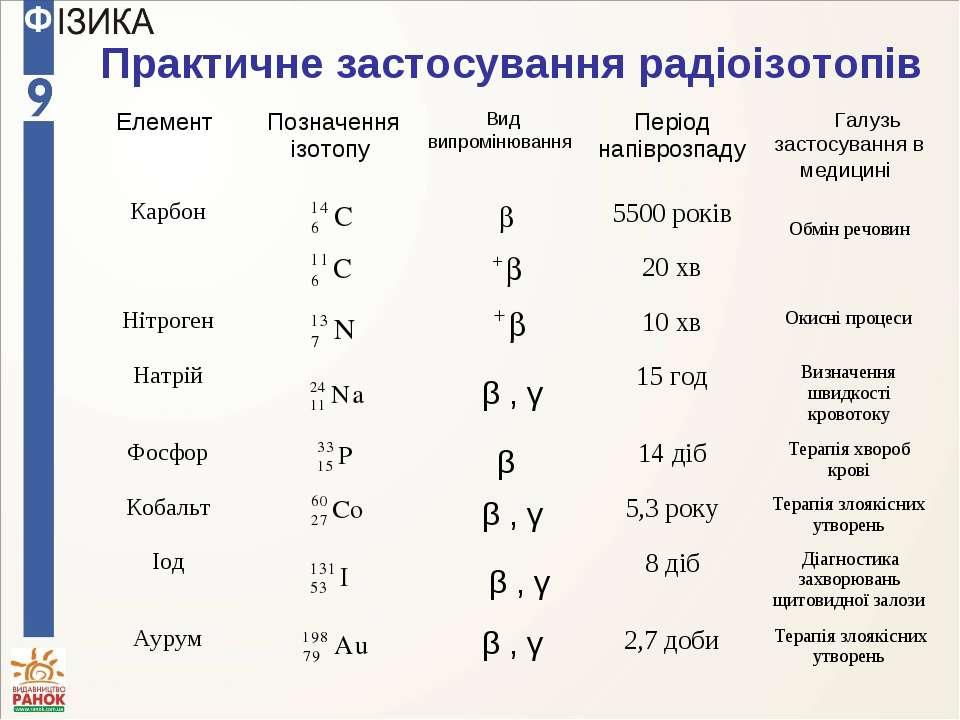 Практичне застосування радіоізотопів β , γ β β , γ β , γ β , γ Елемент Познач...