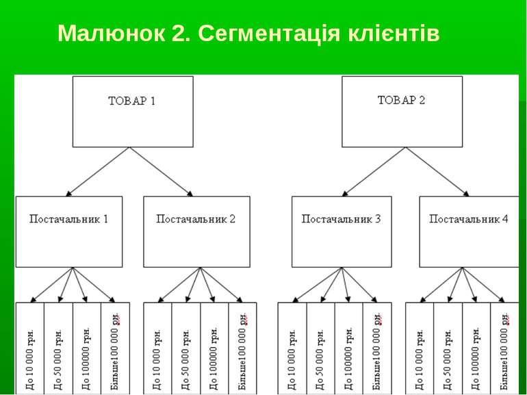 Малюнок 2. Сегментація клієнтів