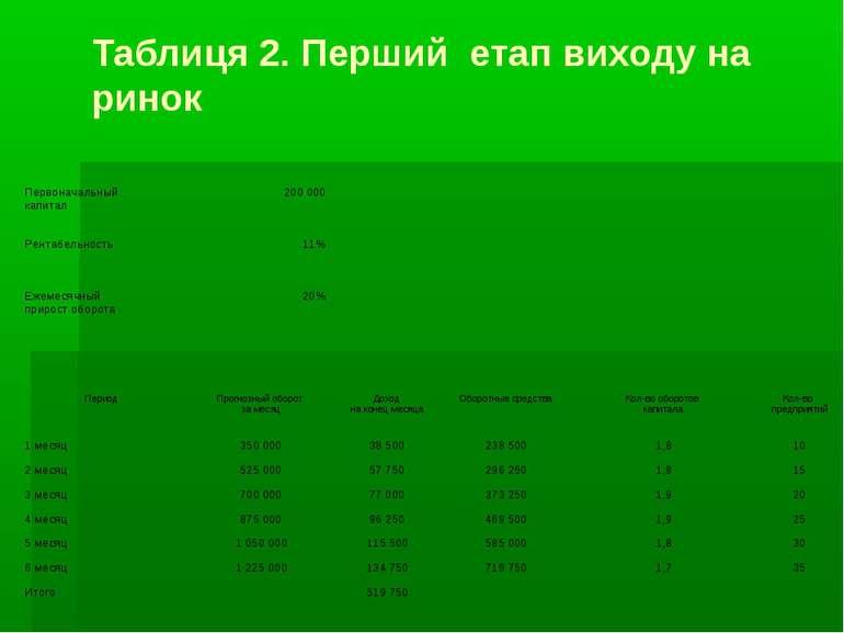 Таблиця 2. Перший етап виходу на ринок Первоначальный капитал 200 000 Рентабе...