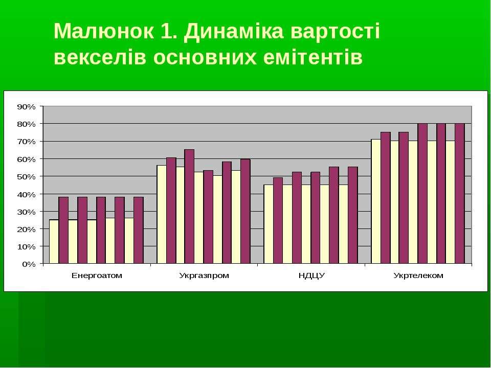 Малюнок 1. Динаміка вартості векселів основних емітентів