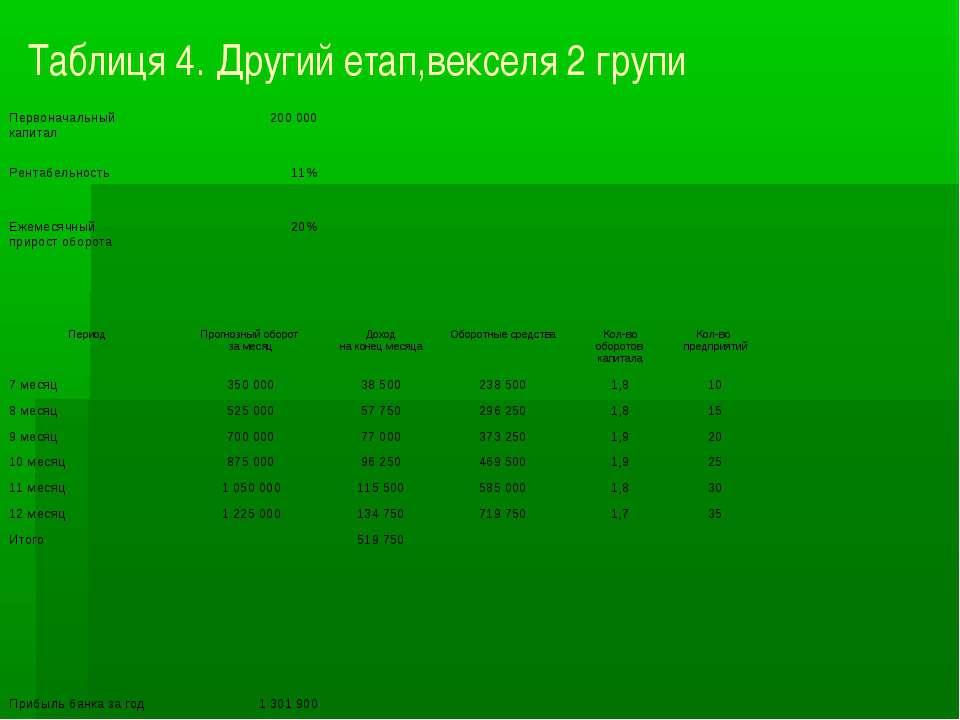 Таблиця 4. Другий етап,векселя 2 групи Первоначальный капитал 200 000 Рентабе...