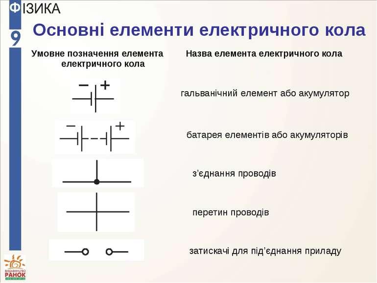 Основні елементи електричного кола гальванічний елемент або акумулятор батаре...