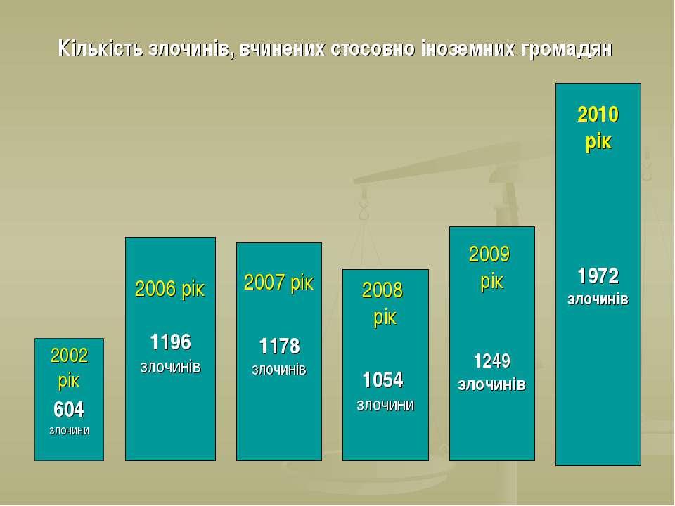 2002 рік 604 злочини 2006 рік 1196 злочинів 2007 рік 1178 злочинів Кількість ...