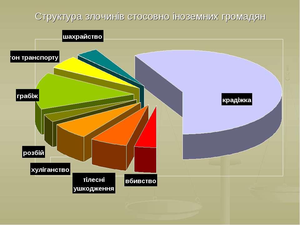 Структура злочинів стосовно іноземних громадян