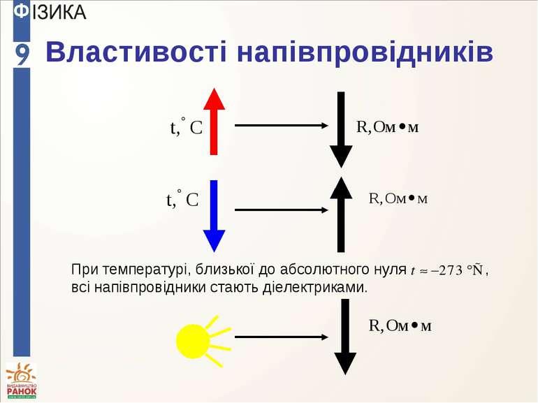 Властивості напівпровідників При температурі, близької до абсолютного нуля , ...