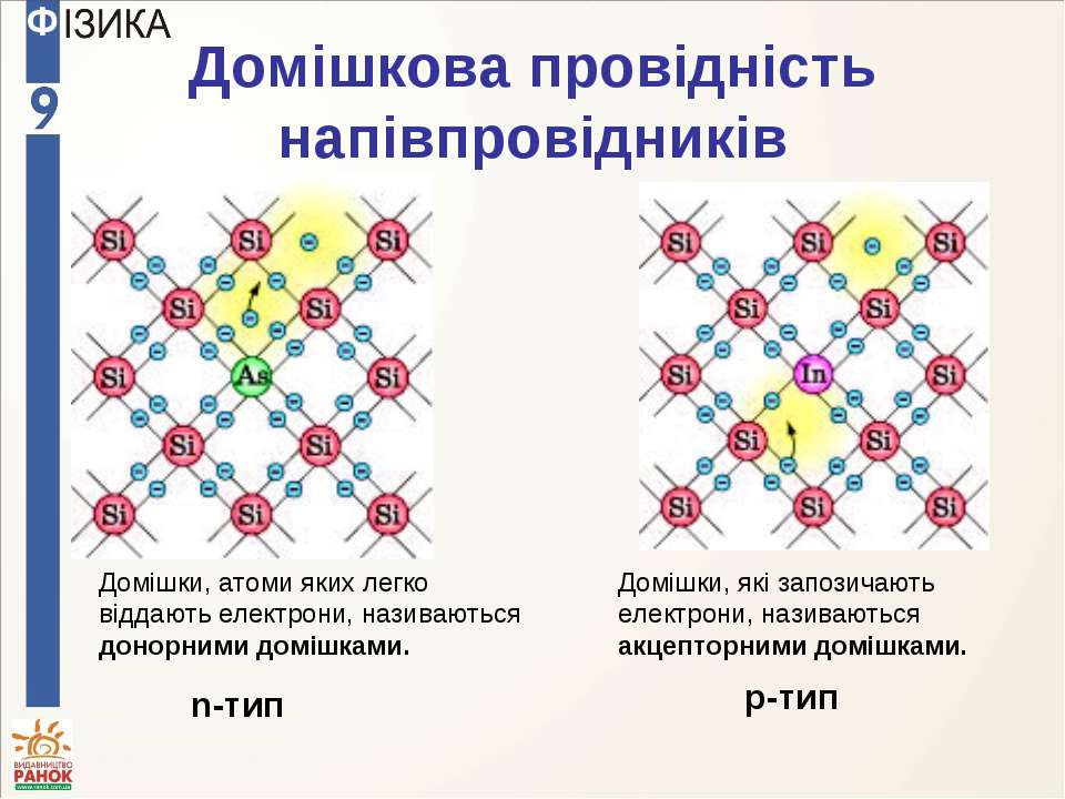 Домішкова провідність напівпровідників Домішки, атоми яких легко віддають еле...